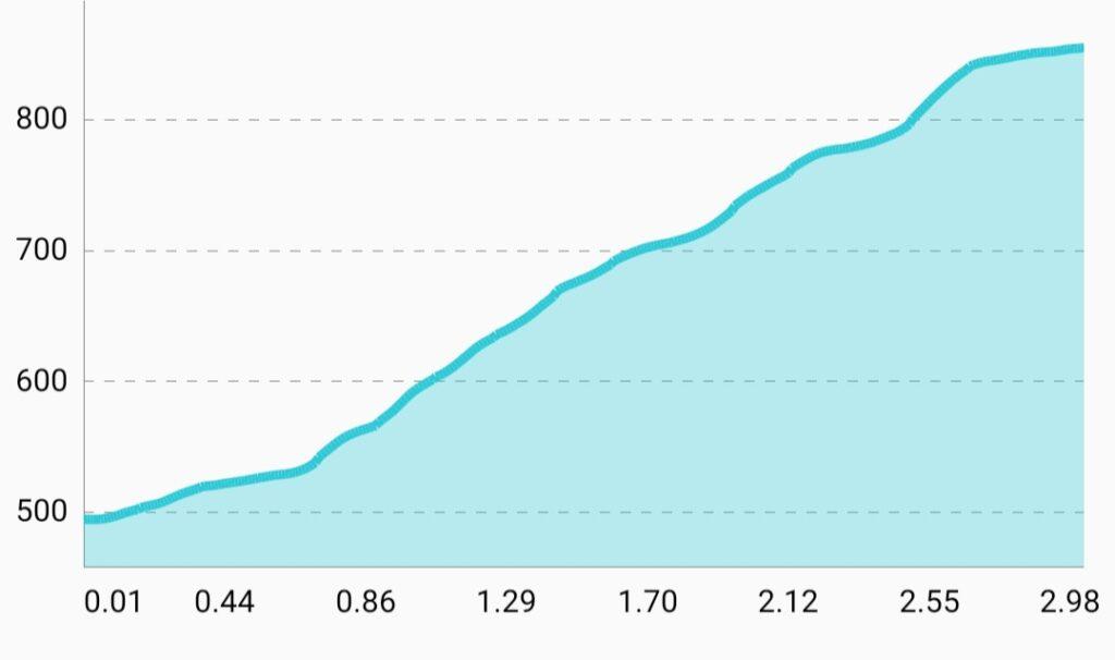 五十人山菅ノ又登山ルートの高低差